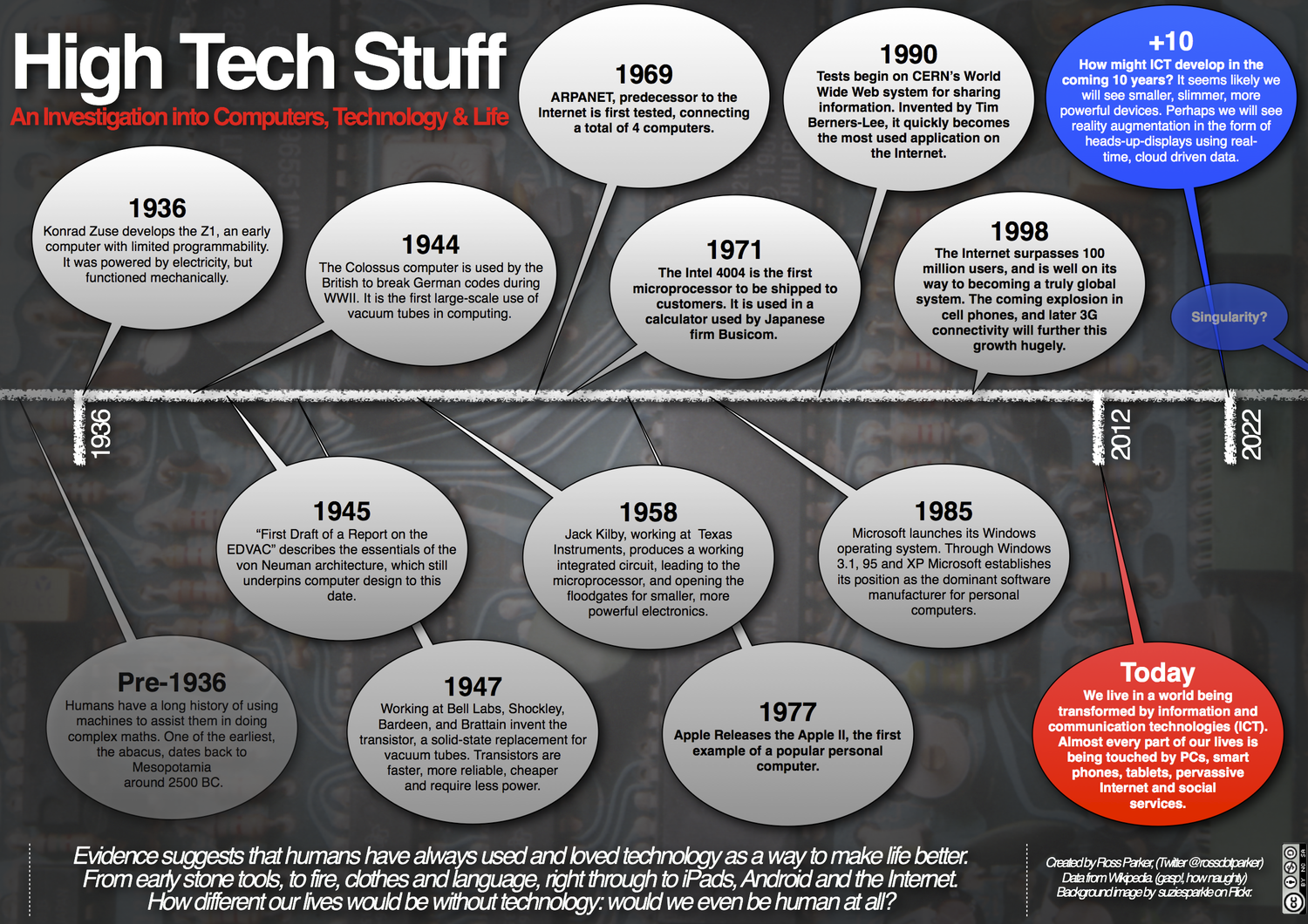 High Tech Stuff Infographic