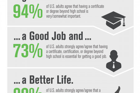 Higher Education and the American Dream Infographic