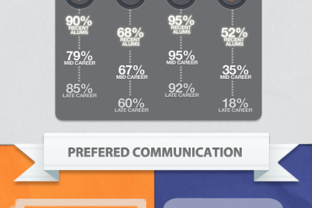 Higher Education Marketing & Communication Infographic