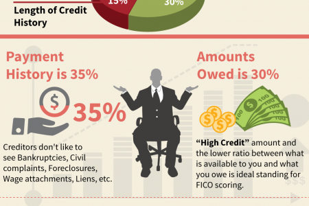 Highest Credit Score FactorsFICO Formula Overview  Infographic