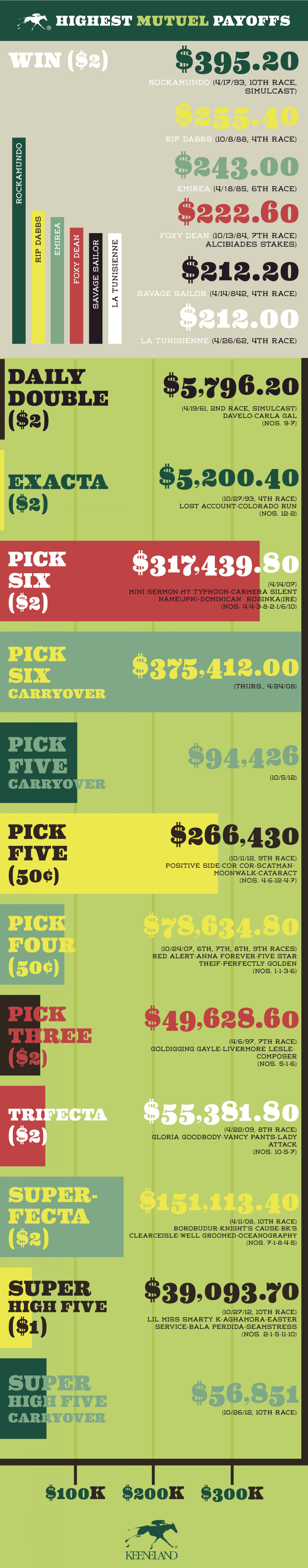 Highest Mutuel Payouts Infographic