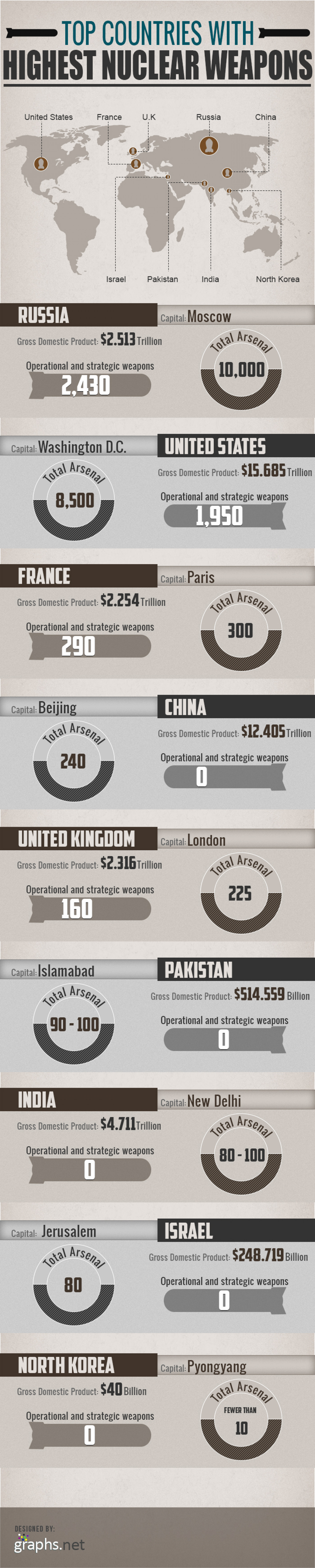 Top countries with highest nuclear weapons  Infographic