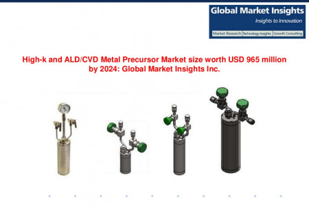 High-k and ALD/CVD Metal Precursor Market size worth USD 965 million by 2024 Infographic