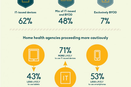 Highly Mobile Medicine Infographic