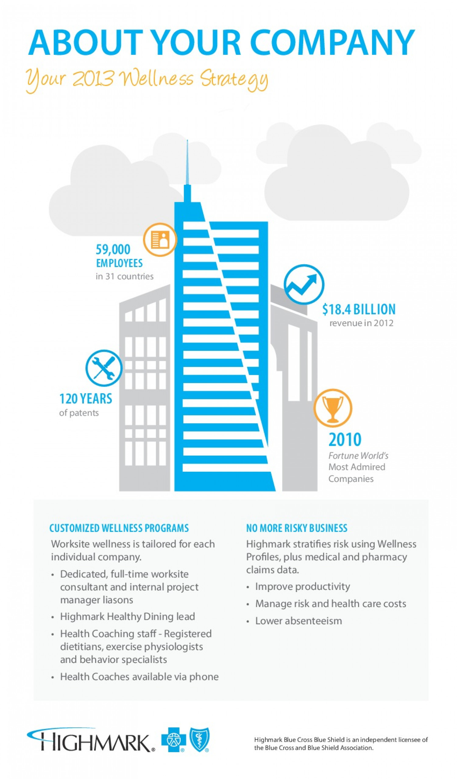 Highmark Wellness Strategy Infographic