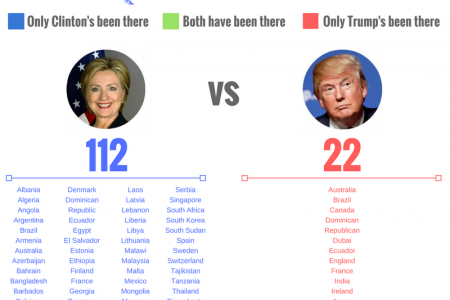 Hillary Clinton has been to 90 more countries than Donald Trump Infographic