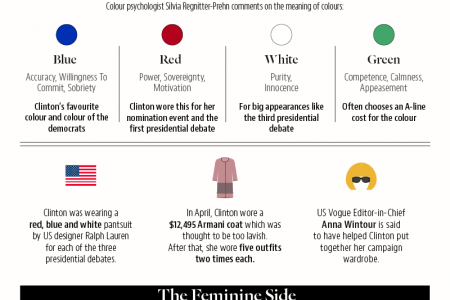 Hillary Clinton: The Power of Fashion  Infographic