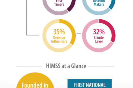 HIMSS 2015 by the Numbers Infographic