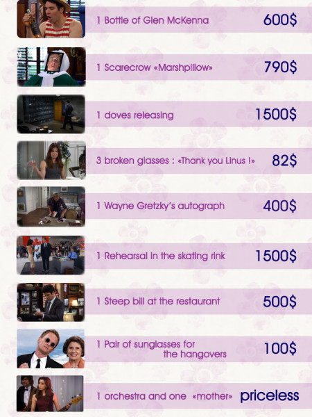 HIMYM / How their wedding would have cost in real life Infographic