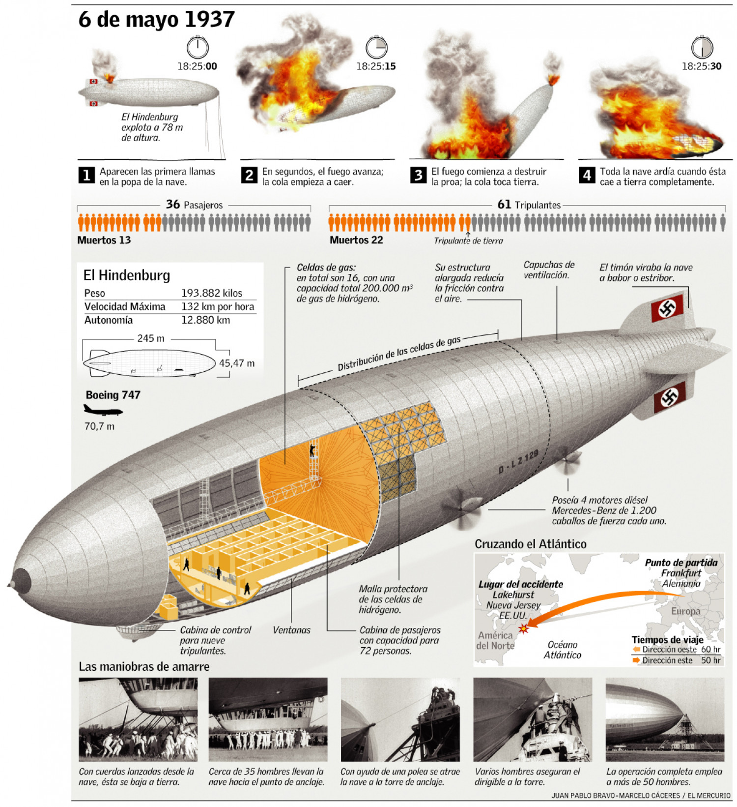 Hindenburg Disaster  Infographic