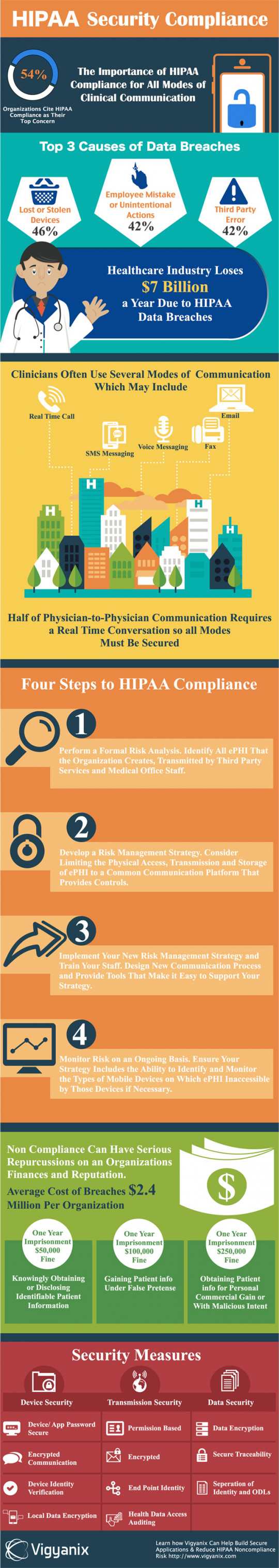 HIPAA security compliance