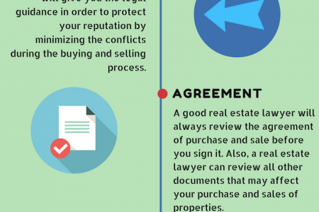 Hire a Real Estate Lawyer to Avoid Legal and Financial Issues Infographic