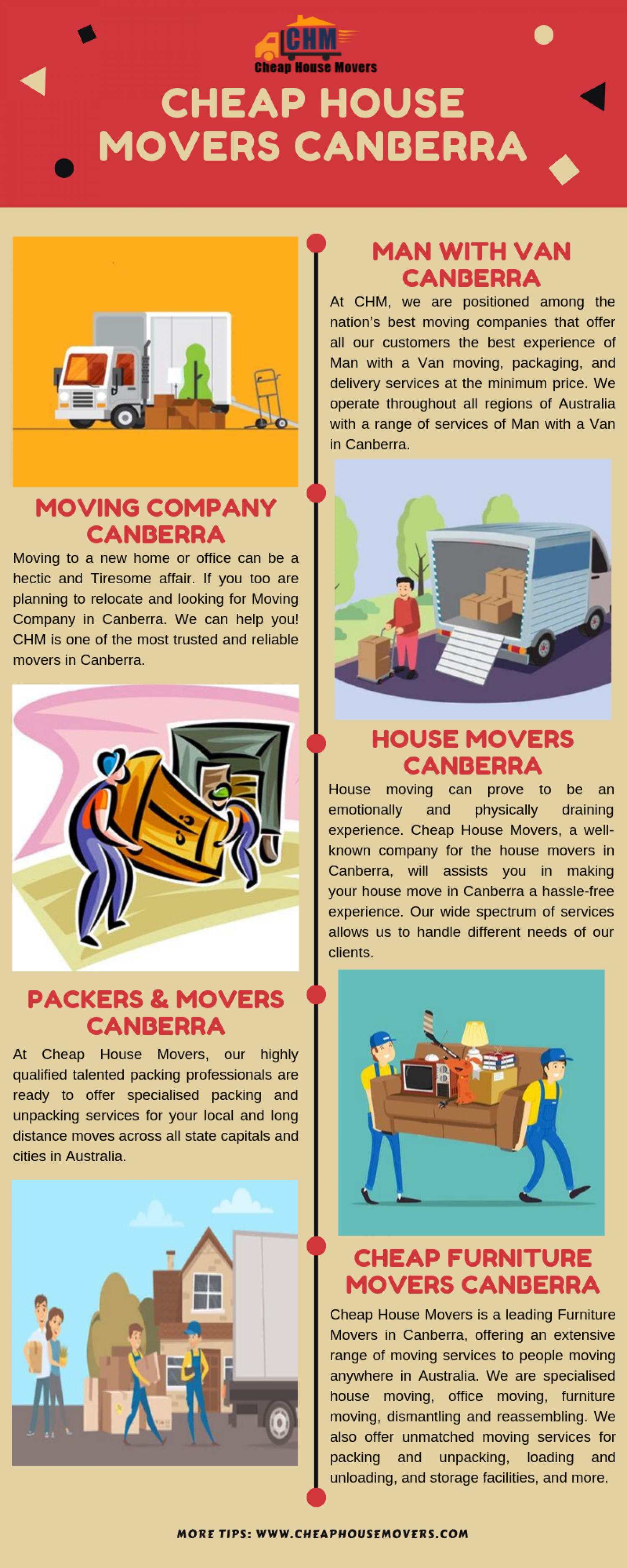 Hire Best and Cheap House Movers Canberra Infographic