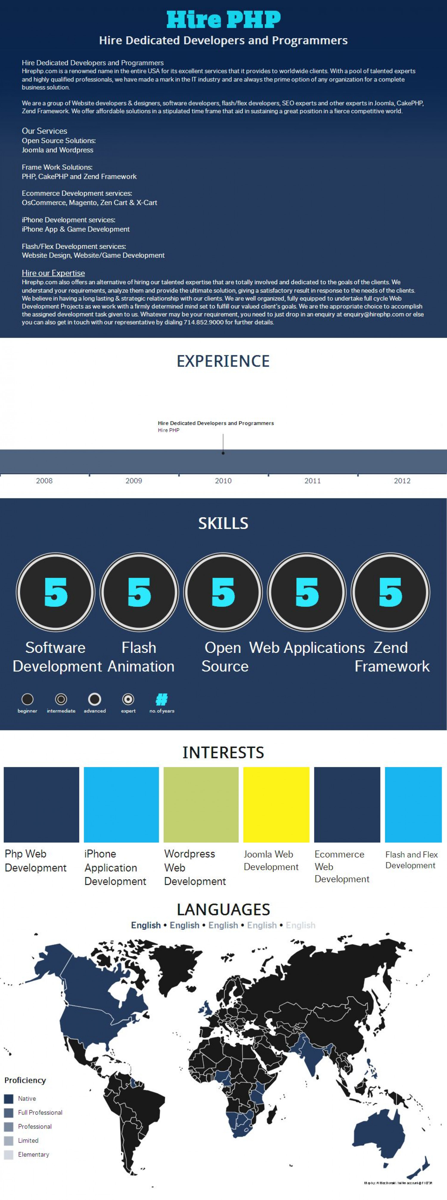 Hire Dedicated Developers and Programmers Infographic