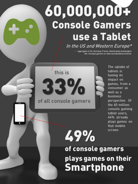 Hire iPad Games Developers And Be A Trend Setter Of Gaming World Infographic