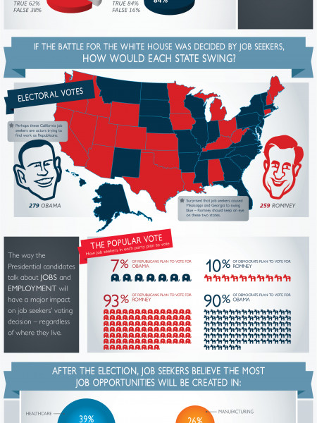 Hire or Fire: Who Would Job Seekers Pick for the Country's Top Job? Infographic