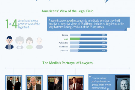 Hiring a Lawyer Now Saves Time & Money Later Infographic