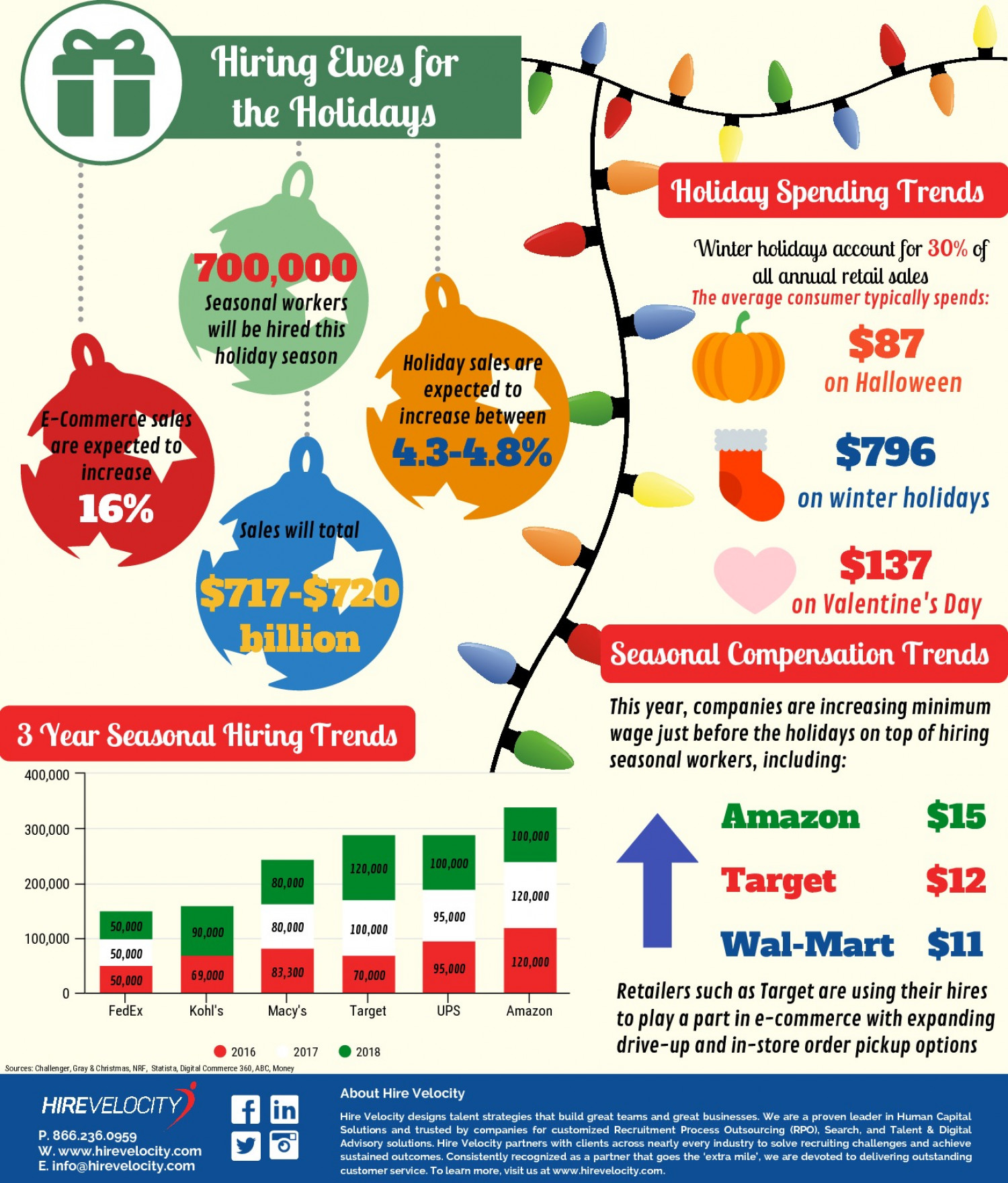 Hiring Elves for the Holidays Infographic