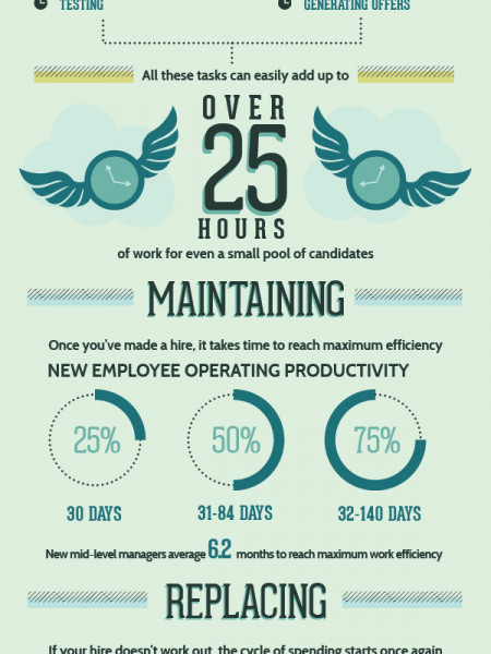 Hiring: Getting the Most Bang for Your Buck Infographic