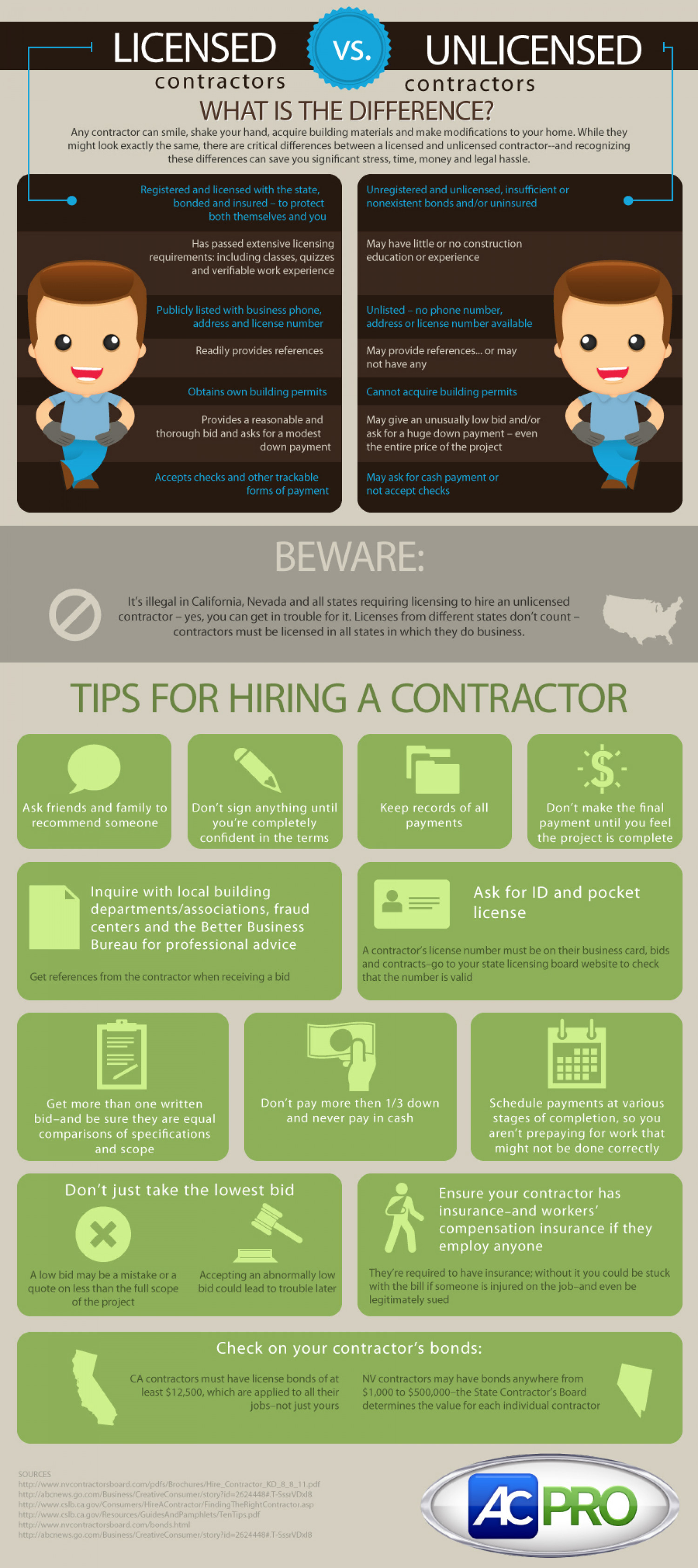 Hiring Licensed VS. Unlicensed Contractors Infographic