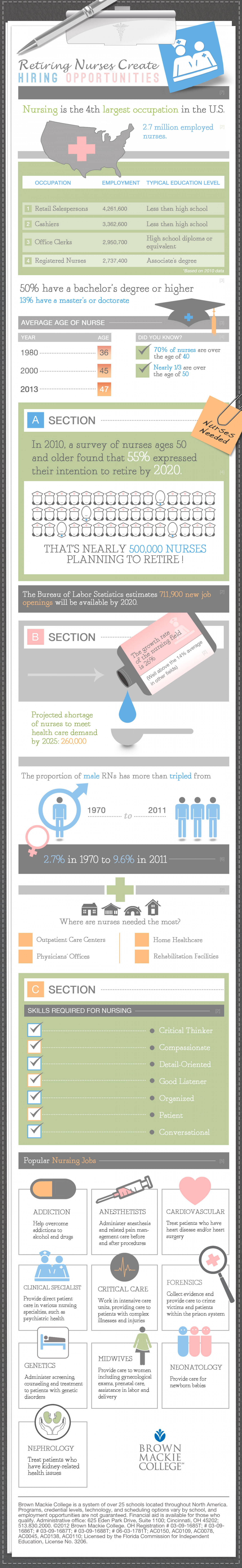 Hiring Opportunities for Nurses Infographic