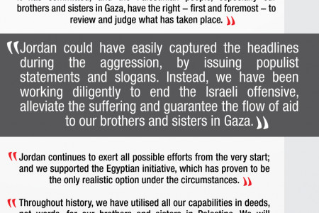 His Majesty King Abdullah II Interview Key Messages on Israeli Aggression on Gaza Infographic