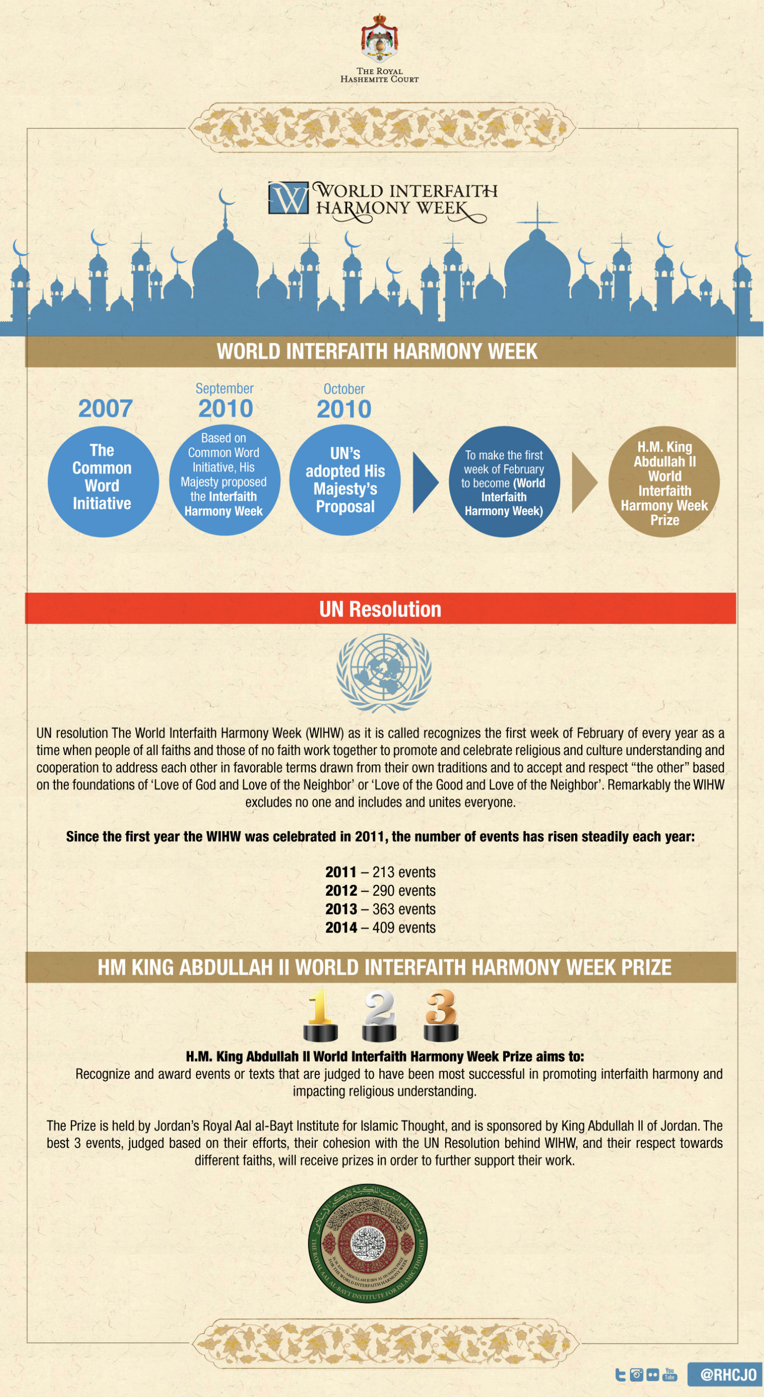 His Majesty King Abdullah II Prize for the World Interfaith Harmony Week Infographic
