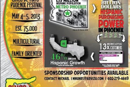 Hispanic Consumer Power in Phoenix Infographic