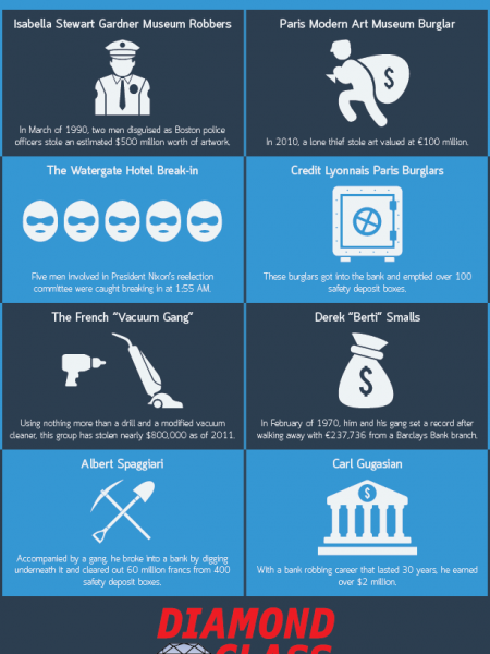 Historical Burglars and Break-Ins Infographic