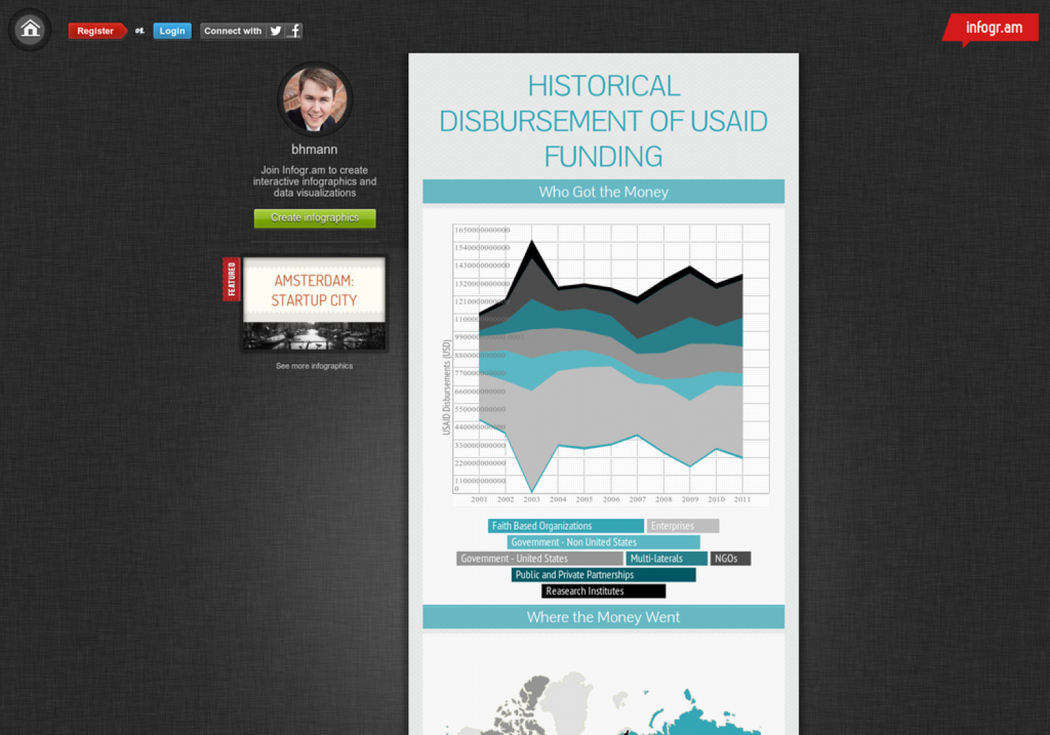 Historical Disbursement of USAID Funding Infographic