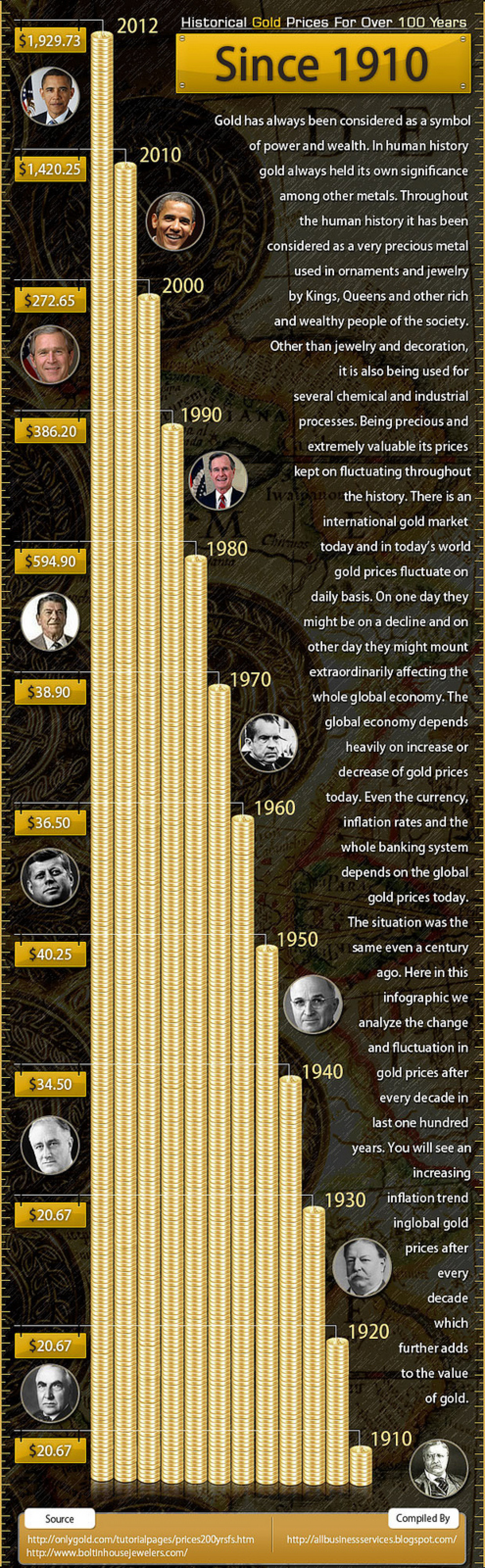 Historical Gold Prices For Over 100 Years Since 1910 Infographic