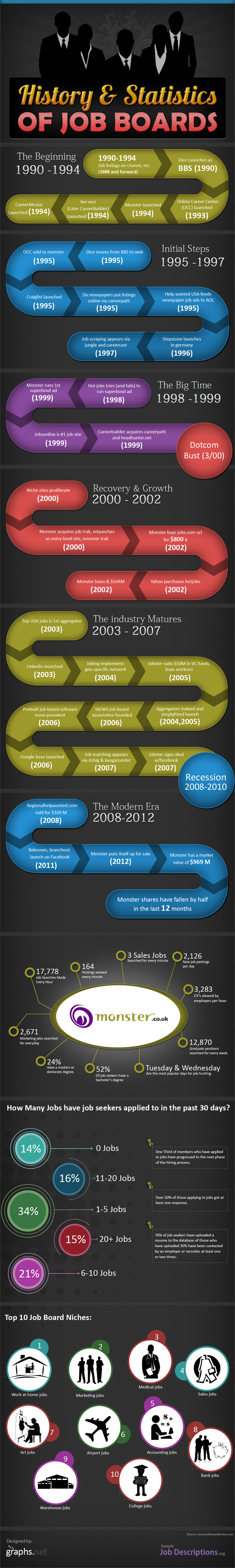 History and Statistics of Job Boards Infographic