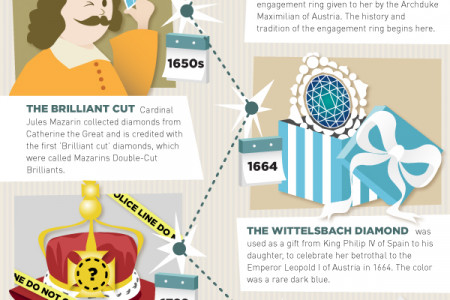 History of a Diamond Infographic
