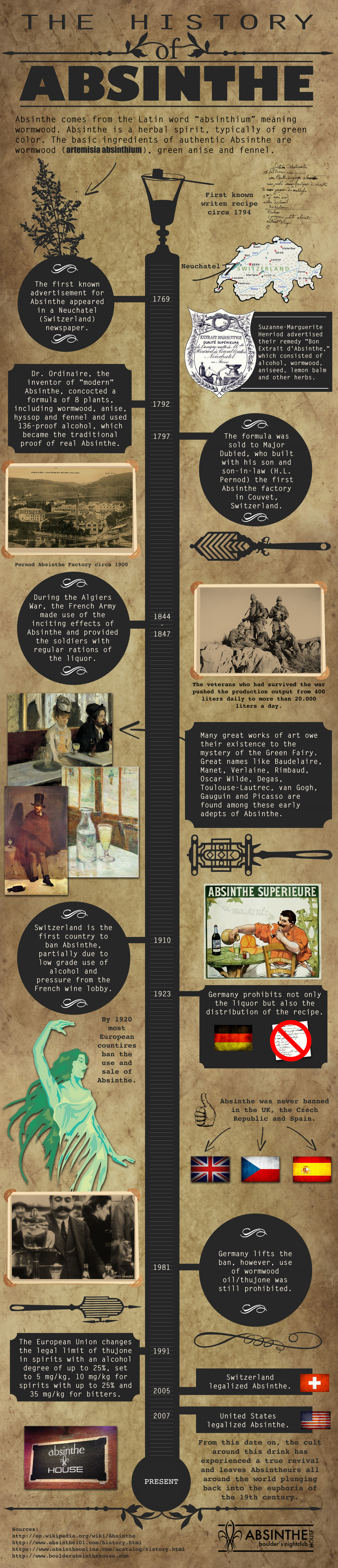 The History of Absinthe Infographic
