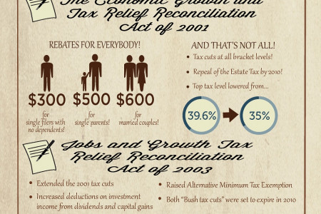History of American Tax Cut in the Last 20 Years Infographic
