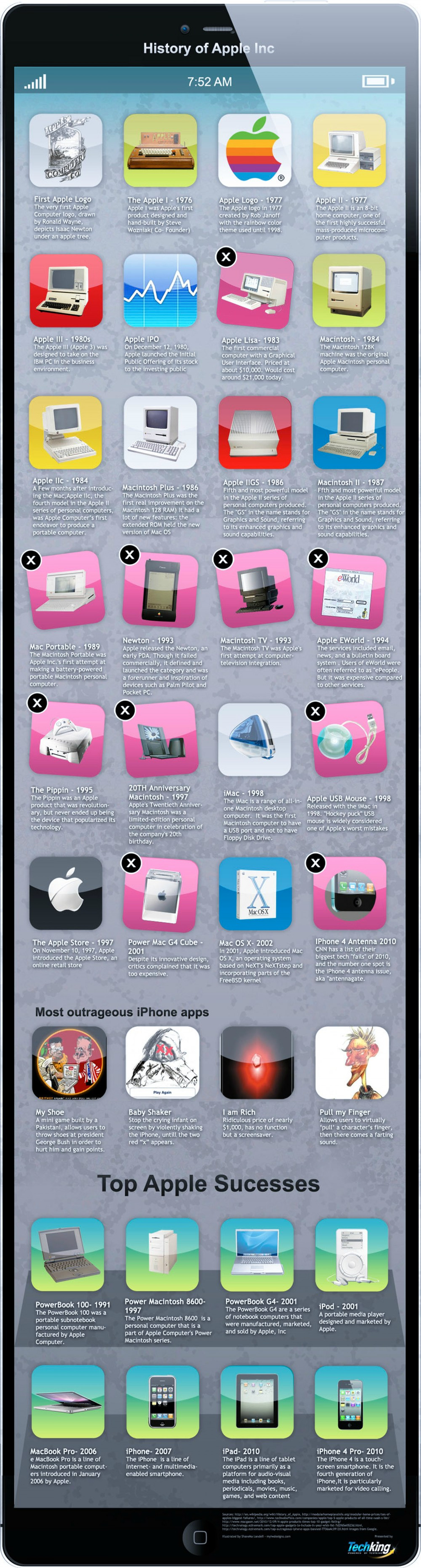 History of Apple, Inc. Infographic