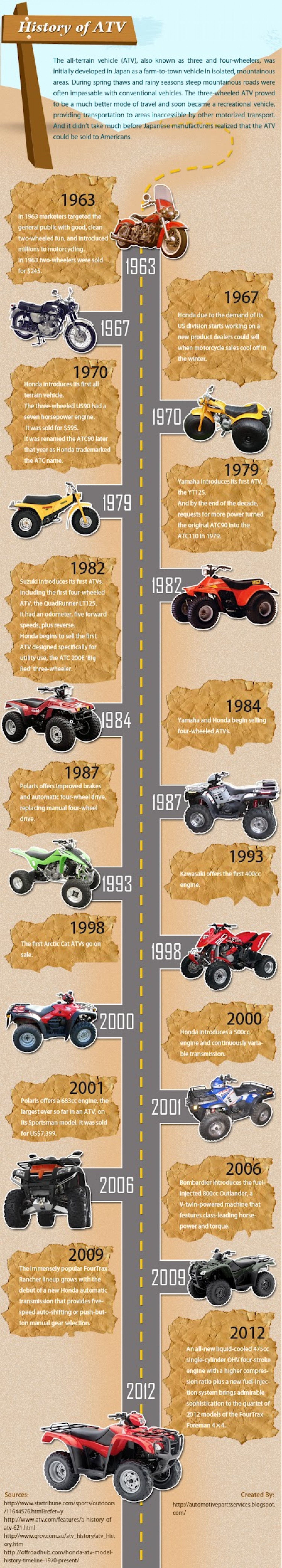 History of ATV Infographic