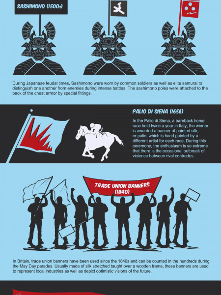 History of Banners Infographic