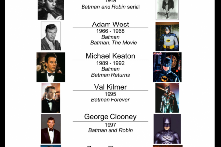 History of Batman actors Infographic
