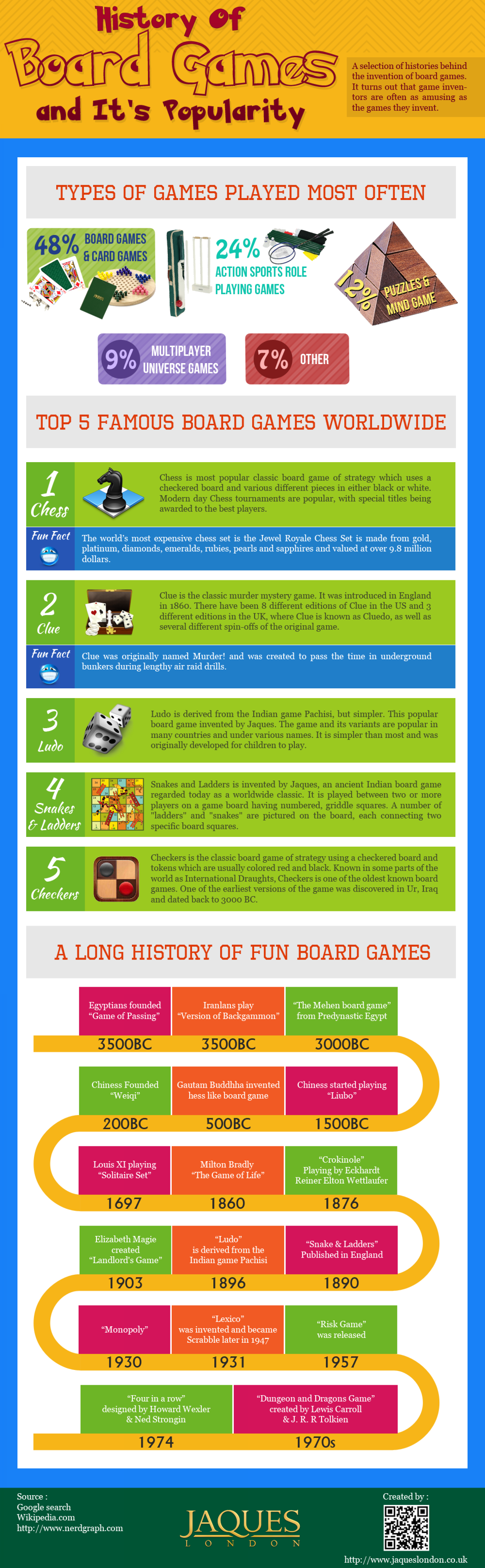 History Of Board Games And It's Popularity [Infographic]  Infographic