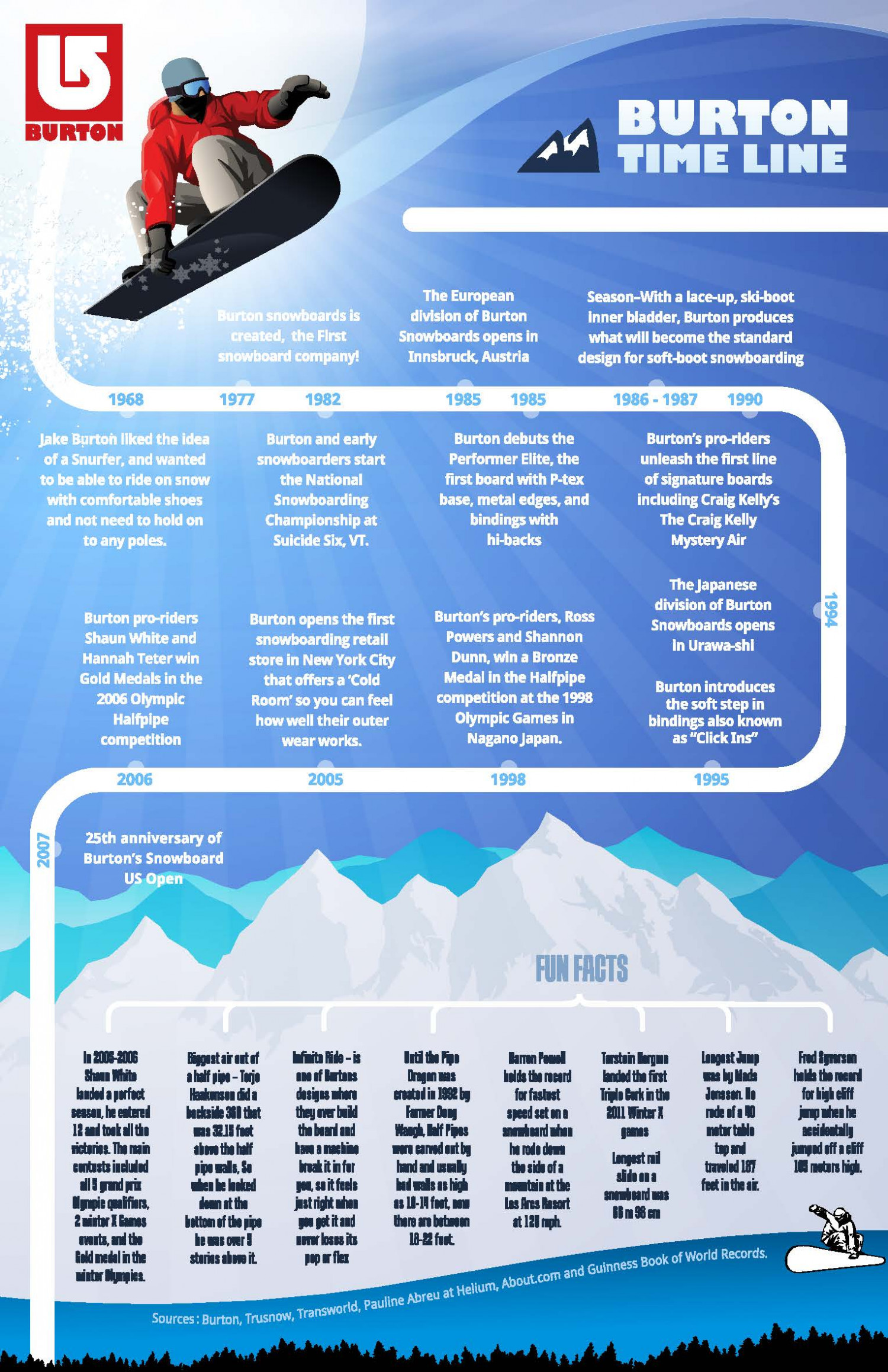 History of Burton Infographic