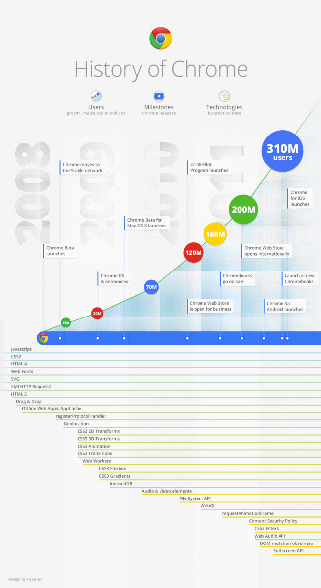 History of Chrome