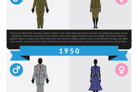 History of Clothing during the 1900s. Infographic