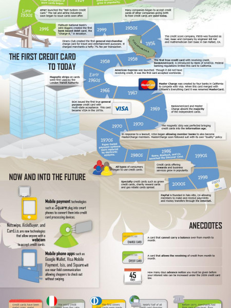 History of Credit Cards: Credit Donkey Infographic