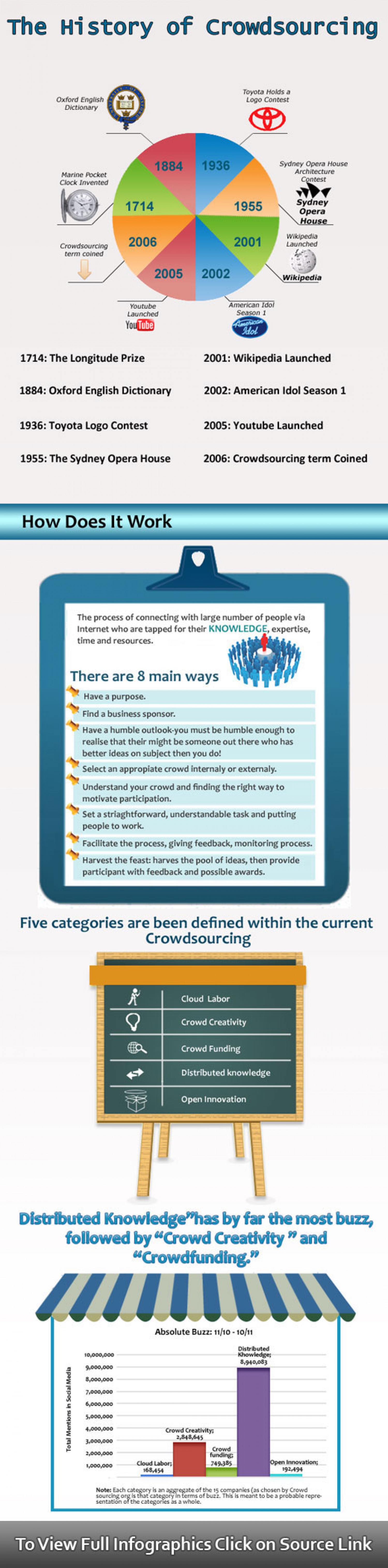 History of Design Crowdsourcing Infographic