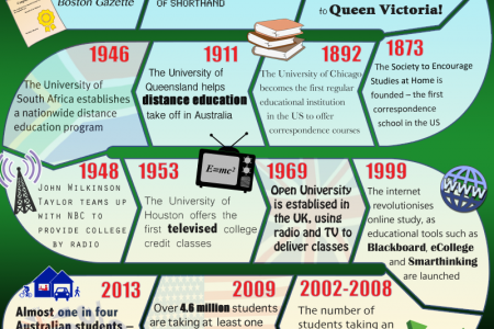 History of Distance Learning Infographic