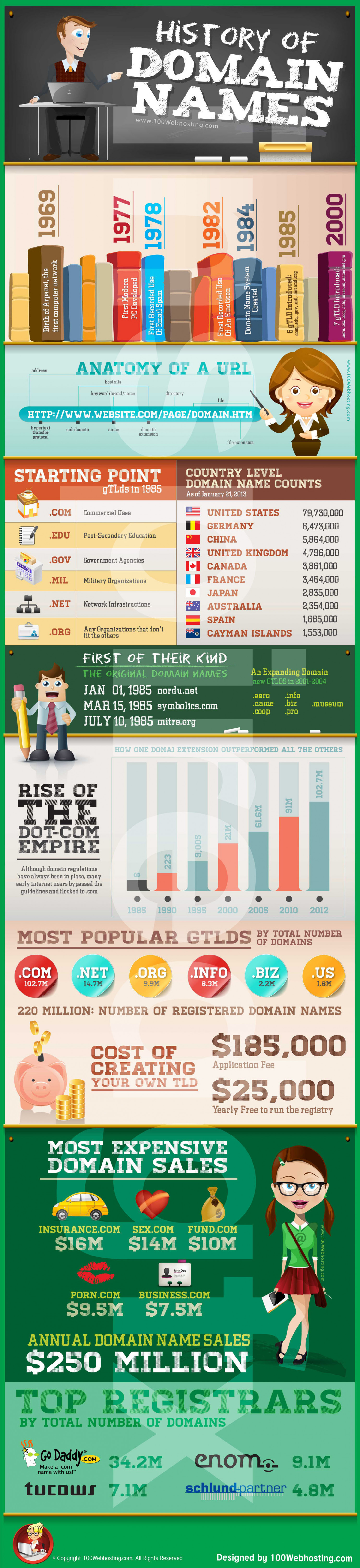 History of Domain Names Infographic