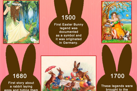 History Of Easter Bunny Infographic