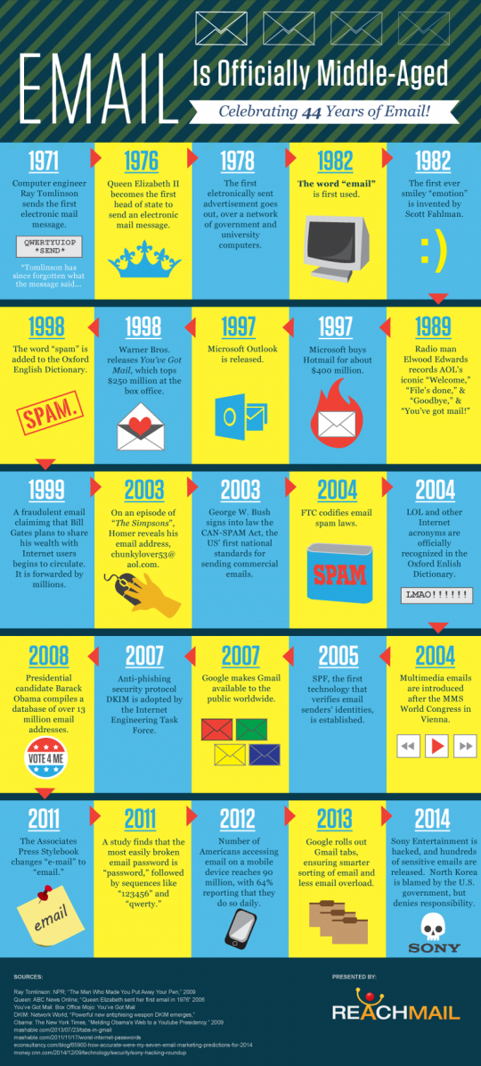 History of Email- Celebrating 44 years of email