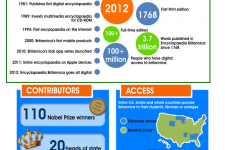 History of Encyclopedia Britannica Infographic